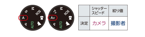 絞り優先オート A/AV