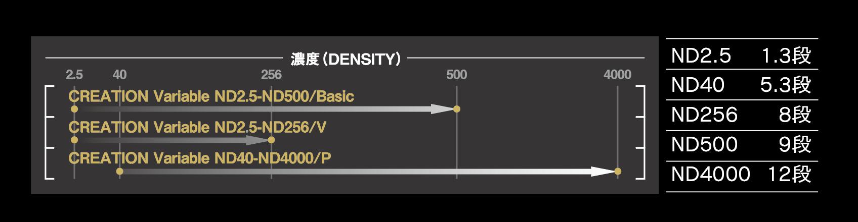 4月16日(金) Variable ND2.5-ND256/V  CREATION Variable ND40-ND4000/P発売開始! シーンに合わせて減光量を自在に調整 撮影現場での扱いやすさを突き詰めた、ワンランク上のNDです。