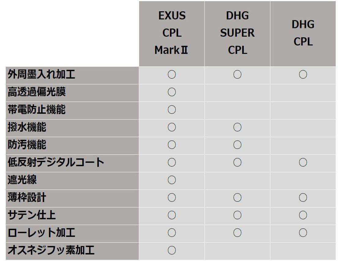 CPLフィルターの選び方
