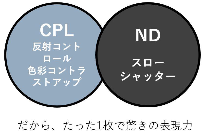 CPL/ND WRの効果