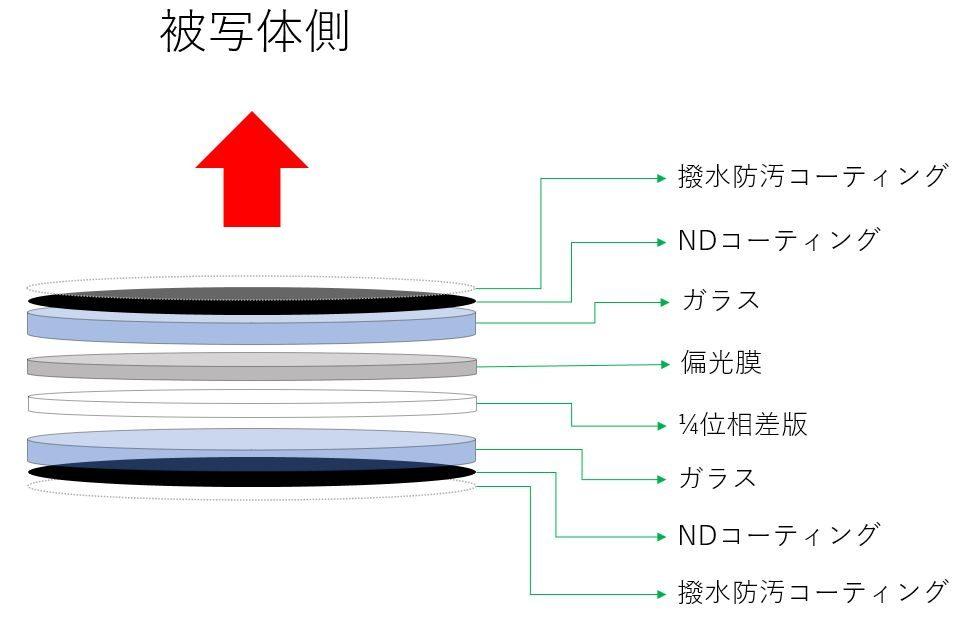 CPL/ND WRの構造