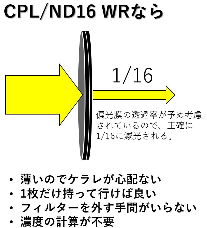 CPL/ND WRのメリット